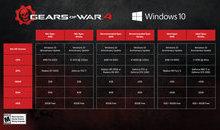 Gears of War 4 công bố cấu hình tối thiểu: Khó thở!